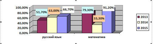 Сравнительный анализ качества знаний по предметам на ГИА